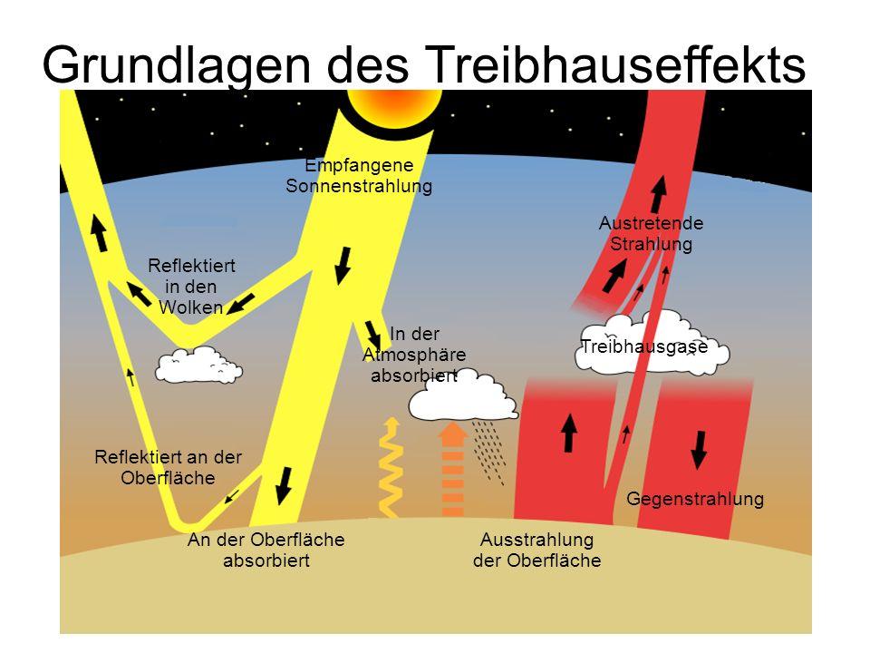 Empfangene Sonnenstrahlung