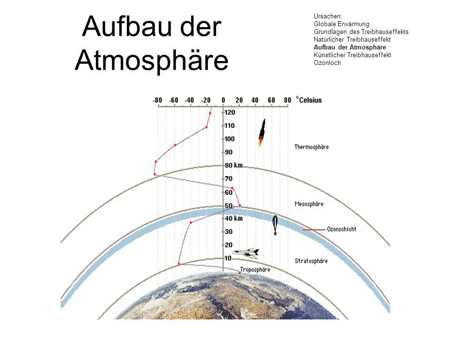 Aufbau der Atmosphäre Ursachen: Globale Erwärmung. Grundlagen des Treibhauseffekts. Natürlicher Treibhauseffekt.