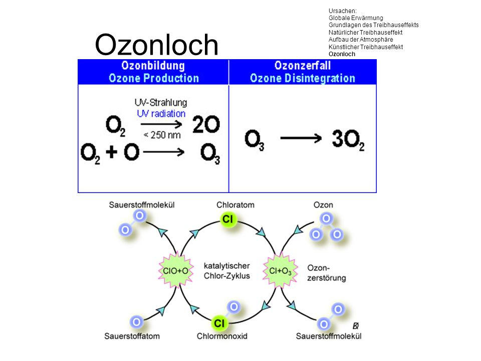 Ozonloch Aufbau der Ozonschicht