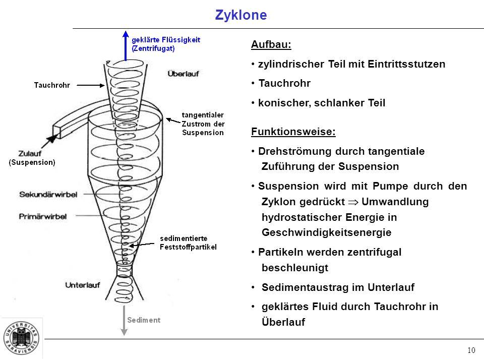 Zyklone Aufbau: zylindrischer Teil mit Eintrittsstutzen Tauchrohr