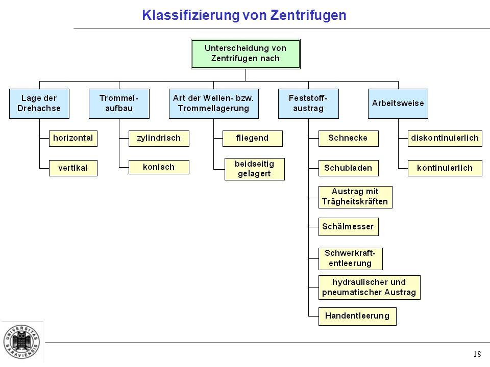 Klassifizierung von Zentrifugen