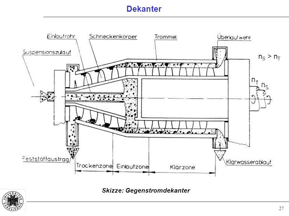 Dekanter nS > nT Skizze: Gegenstromdekanter