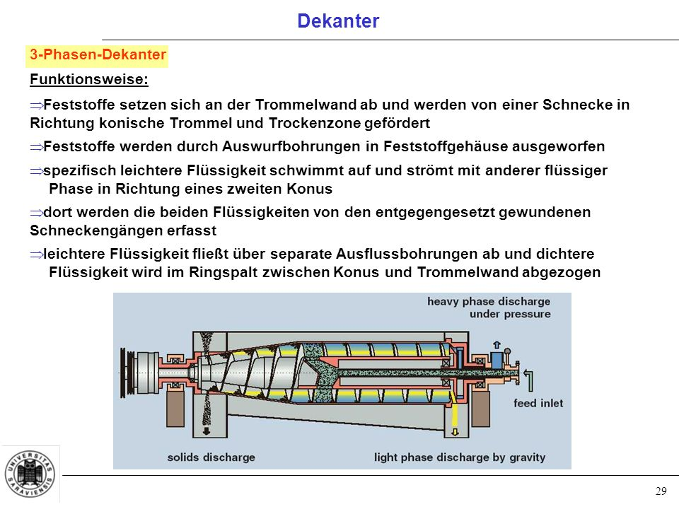 Dekanter 3-Phasen-Dekanter Funktionsweise: