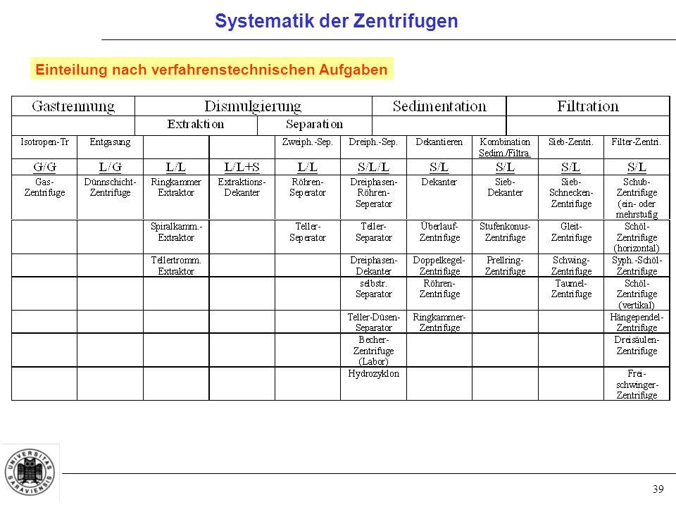 Systematik der Zentrifugen