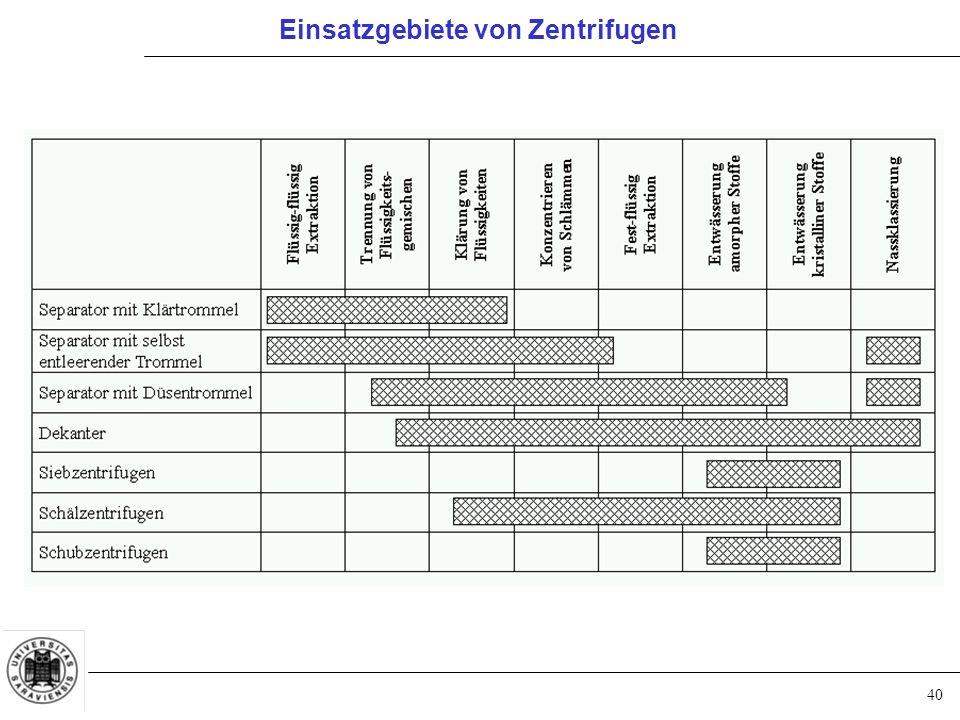 Einsatzgebiete von Zentrifugen