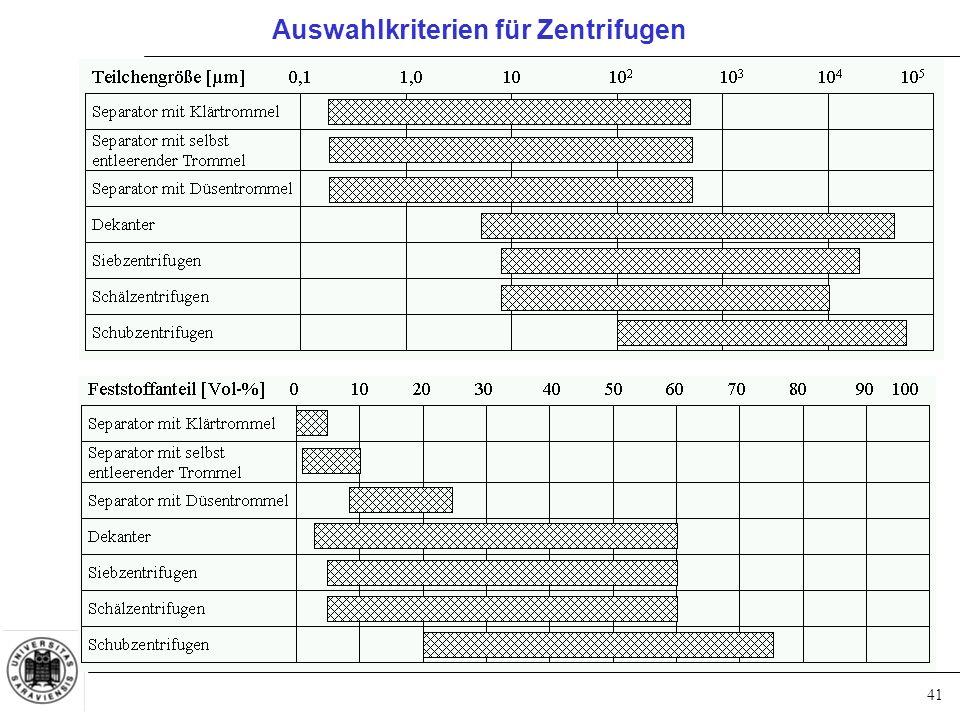 Auswahlkriterien für Zentrifugen