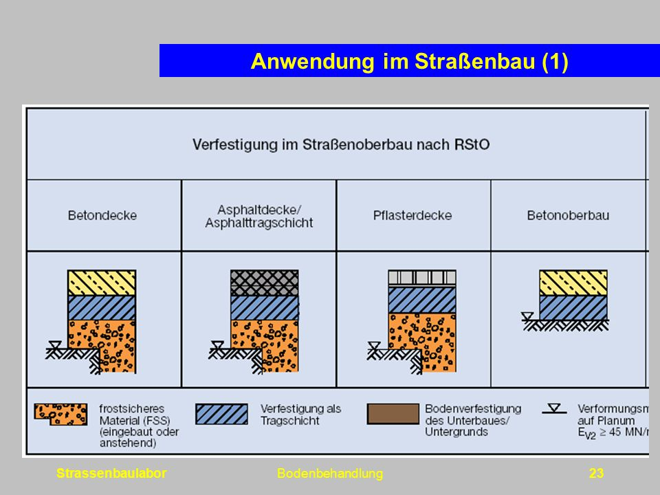 Anwendung im Straßenbau (1)