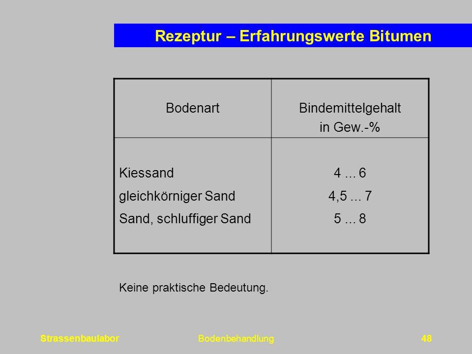 Rezeptur – Erfahrungswerte Bitumen