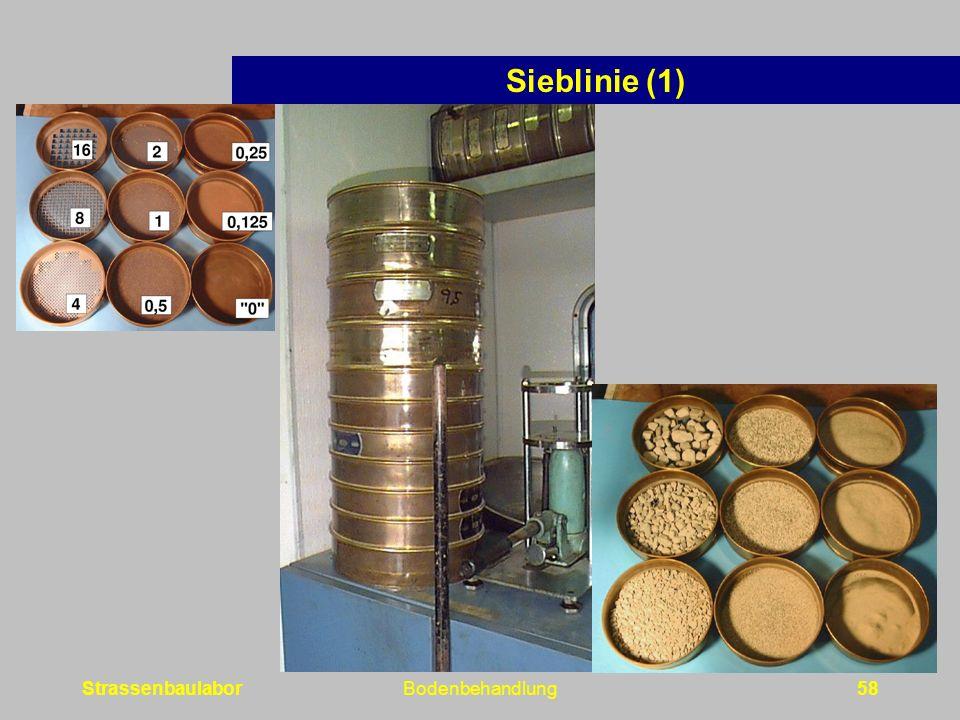 Sieblinie (1) Strassenbaulabor Bodenbehandlung