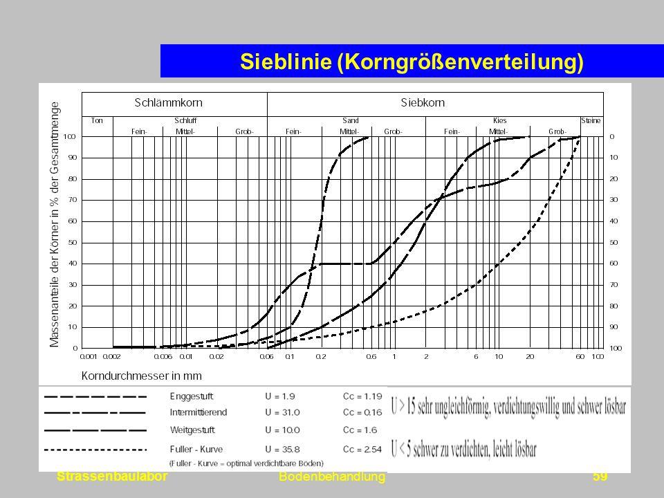 Sieblinie (Korngrößenverteilung)