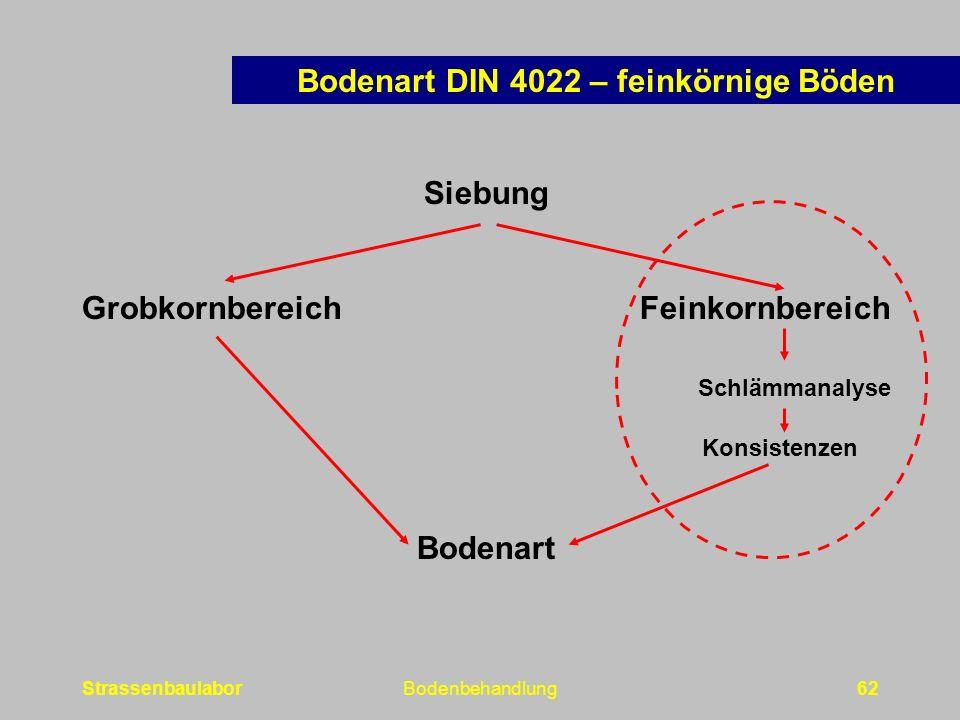 Bodenart DIN 4022 – feinkörnige Böden Grobkornbereich Feinkornbereich