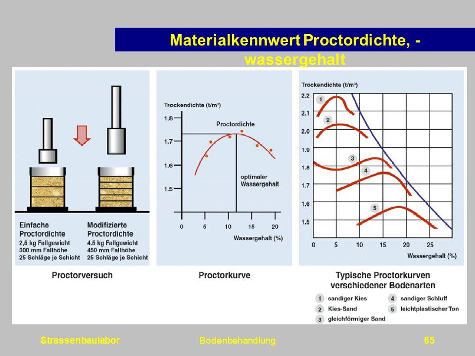 Materialkennwert Proctordichte, -wassergehalt