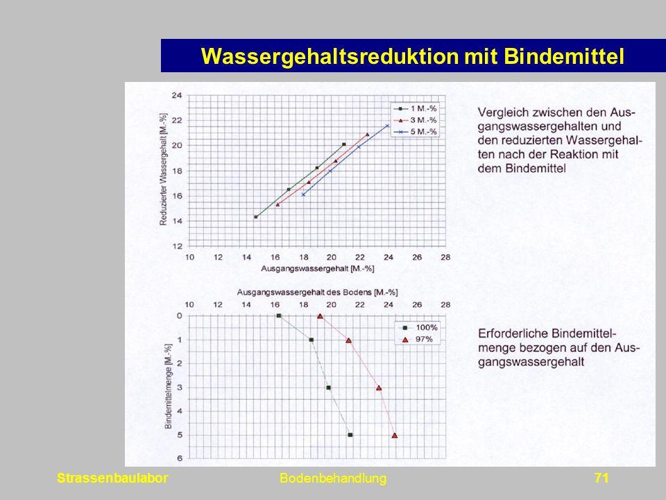 Wassergehaltsreduktion mit Bindemittel