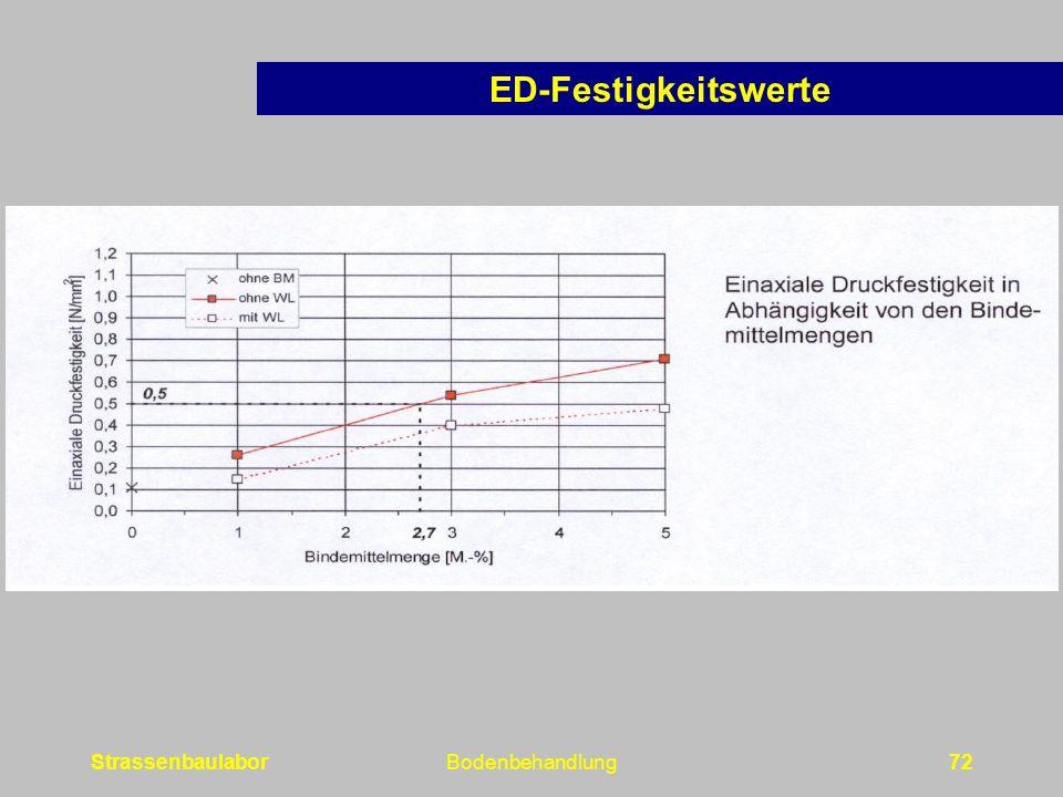 ED-Festigkeitswerte Strassenbaulabor Bodenbehandlung
