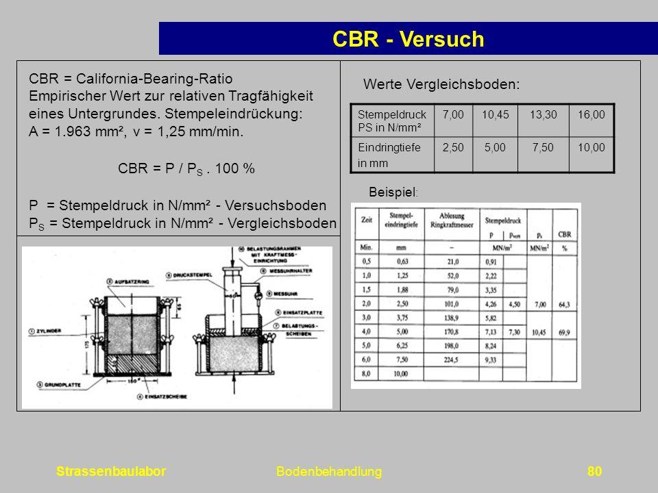 CBR - Versuch CBR = California-Bearing-Ratio Werte Vergleichsboden: