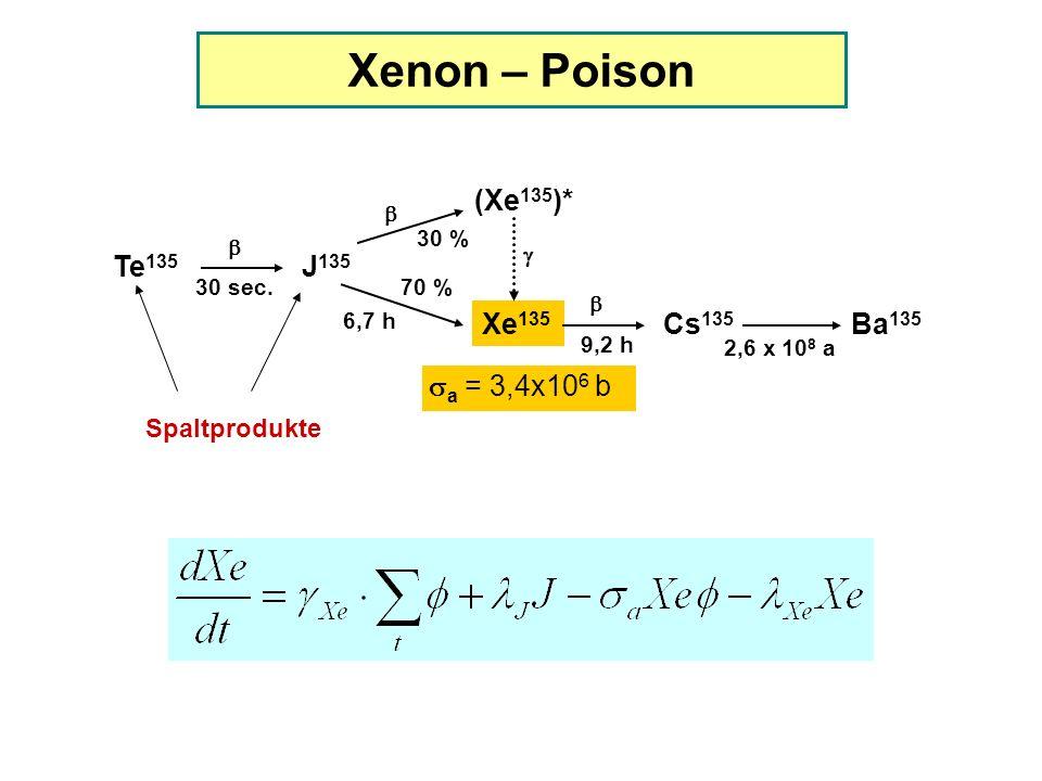 Xenon – Poison (Xe135)* Te135 J135 Xe135 Cs135 Ba135 sa = 3,4x106 b