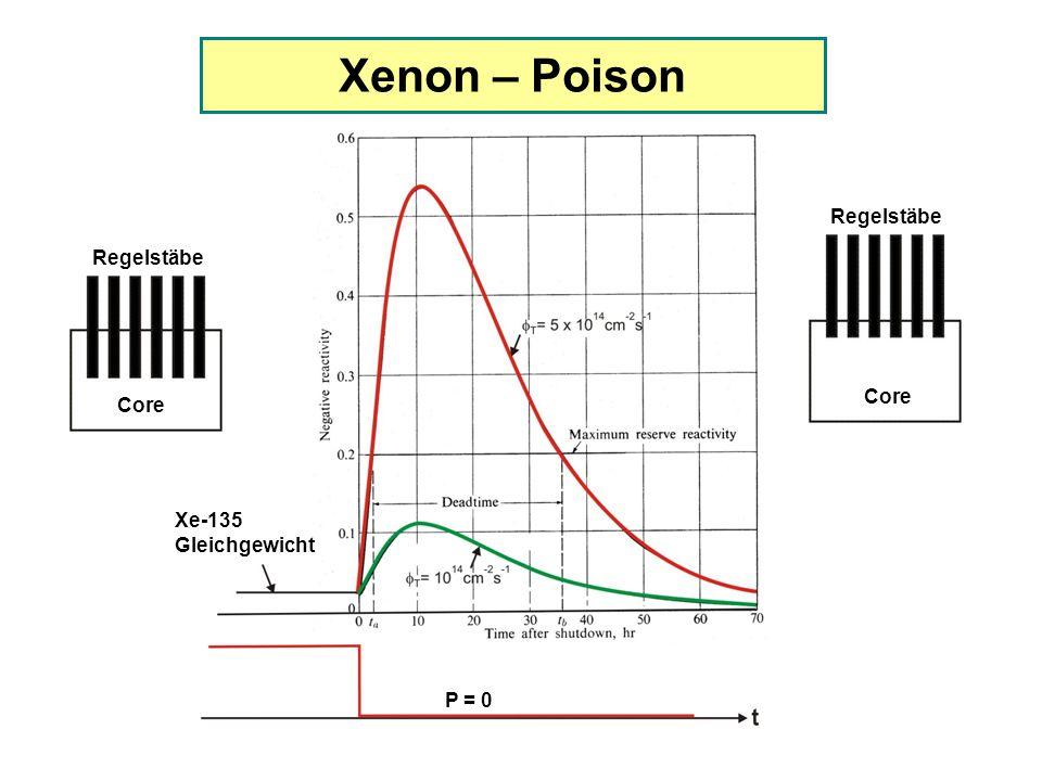 Xenon – Poison Regelstäbe Regelstäbe Core Core Xe-135 Gleichgewicht