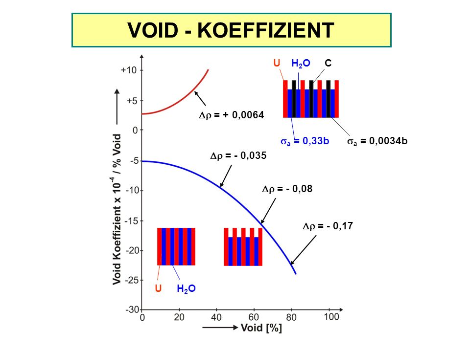VOID - KOEFFIZIENT U H2O C Dr = + 0,0064 sa = 0,33b sa = 0,0034b