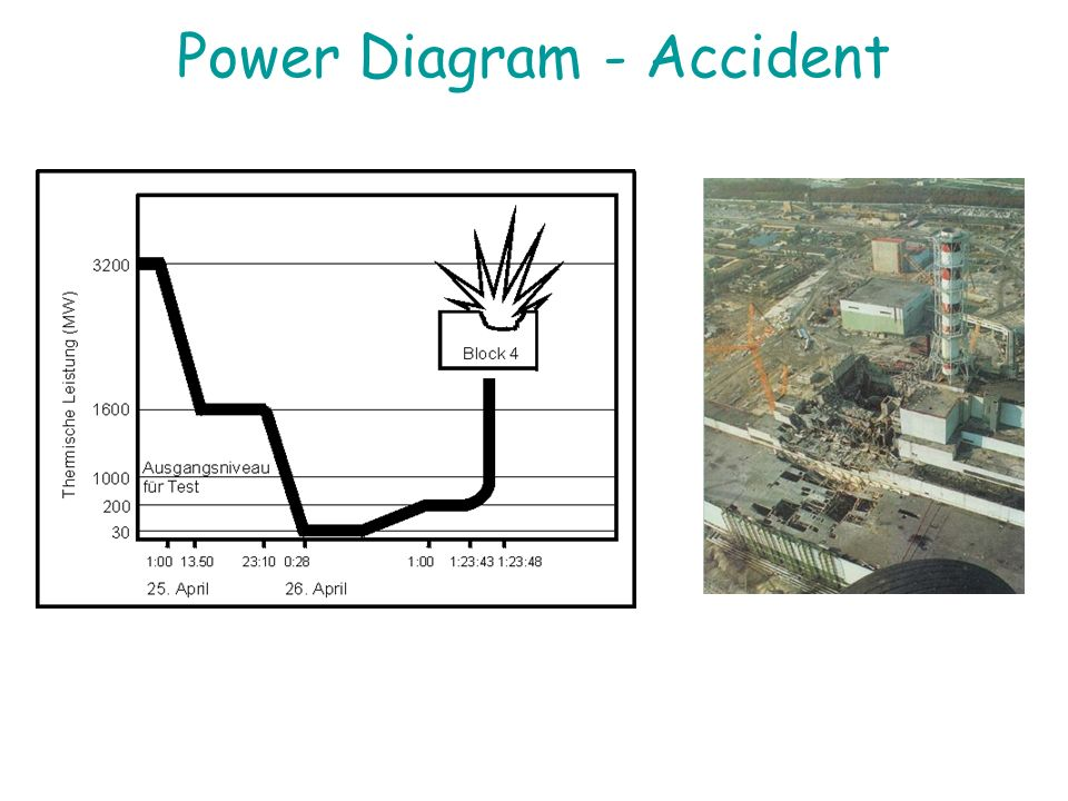 Power Diagram - Accident