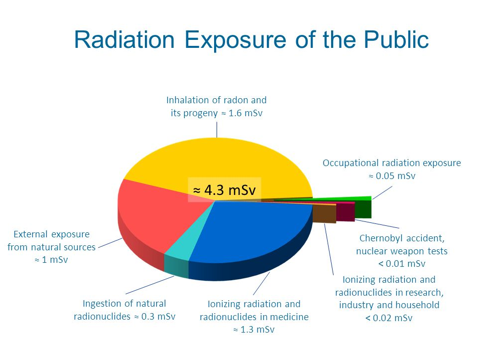 Radiation Exposure of the Public