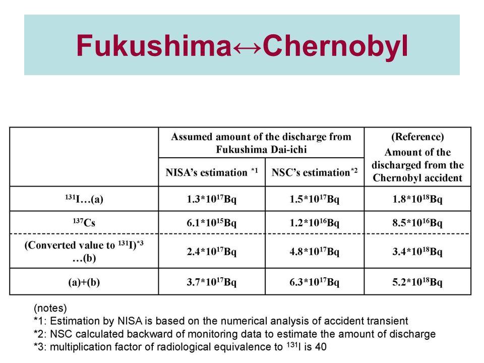Fukushima↔Chernobyl