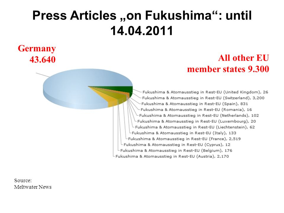 "Press Articles ""on Fukushima : until 14.04.2011"