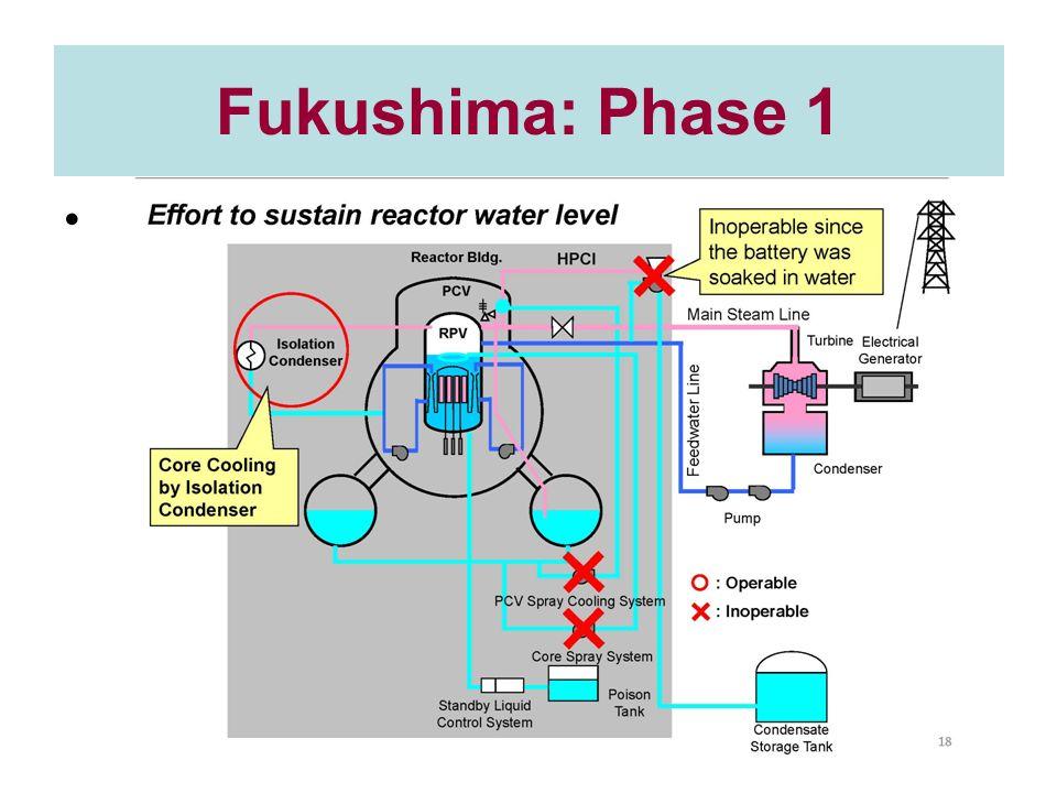 Fukushima: Phase 1