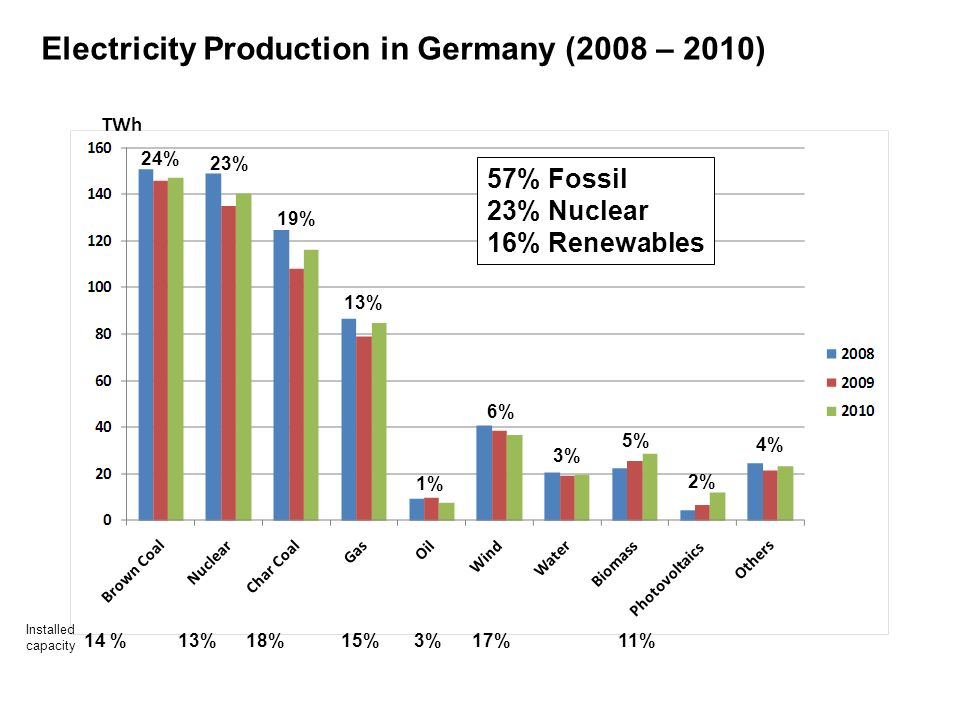Electricity Production in Germany (2008 – 2010)