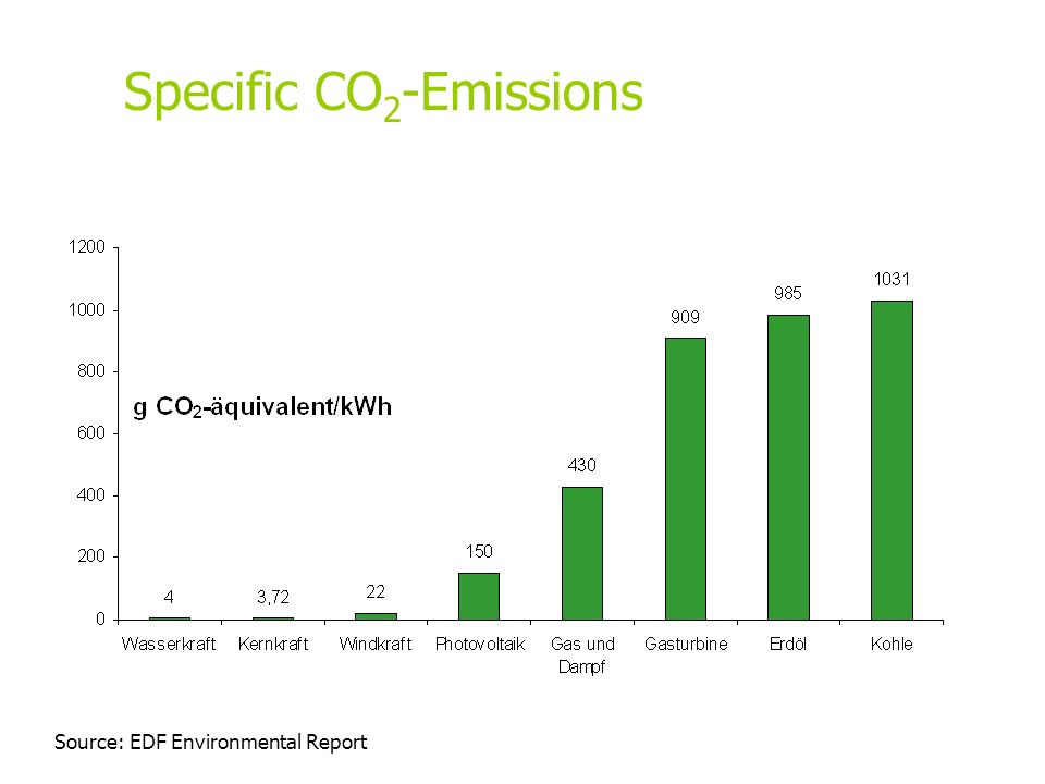 Specific CO2-Emissions