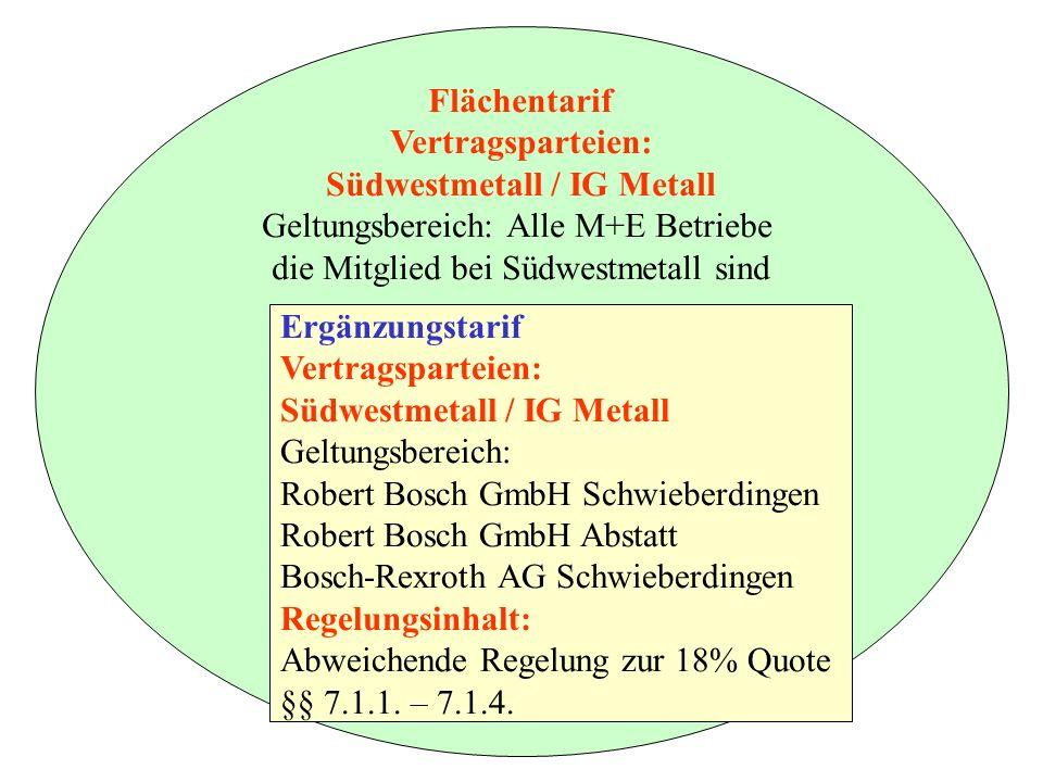 Südwestmetall / IG Metall