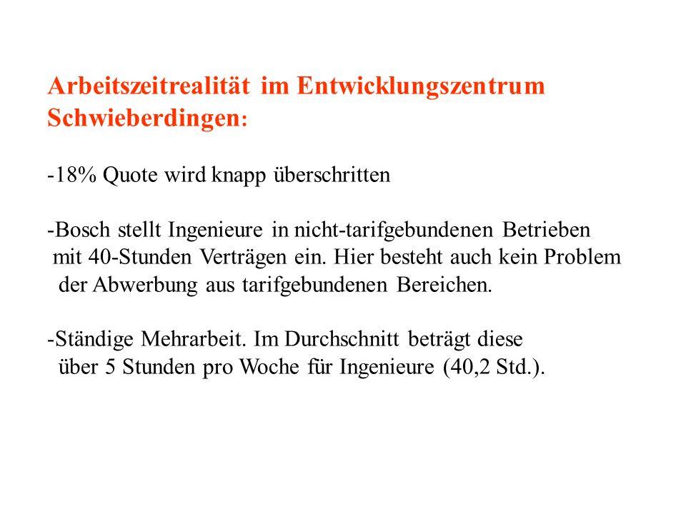 Arbeitszeitrealität im Entwicklungszentrum Schwieberdingen: