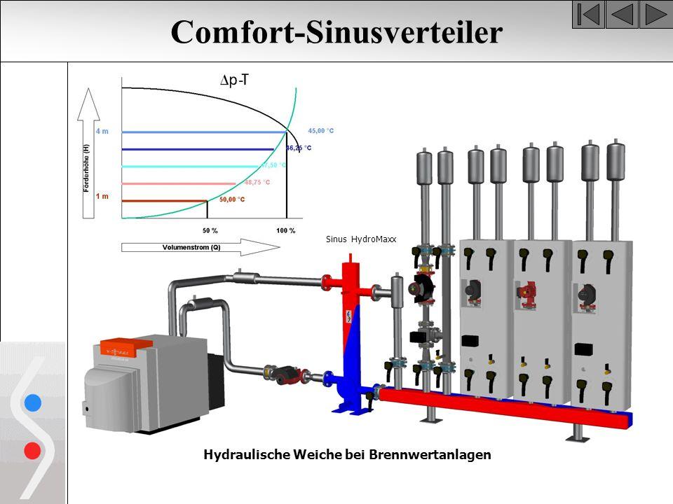 Comfort-Sinusverteiler Hydraulische Weiche bei Brennwertanlagen