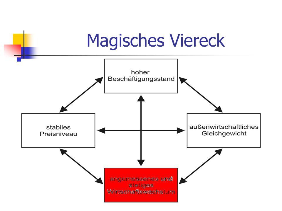 Magisches Viereck