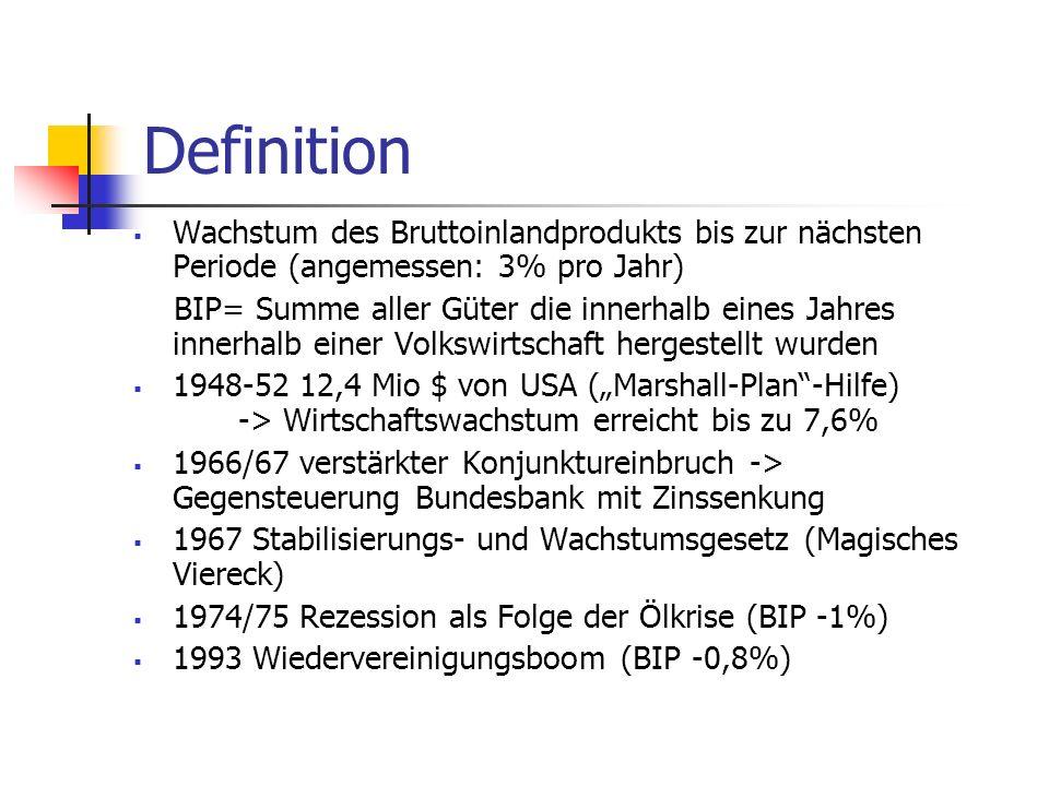 Definition Wachstum des Bruttoinlandprodukts bis zur nächsten Periode (angemessen: 3% pro Jahr)