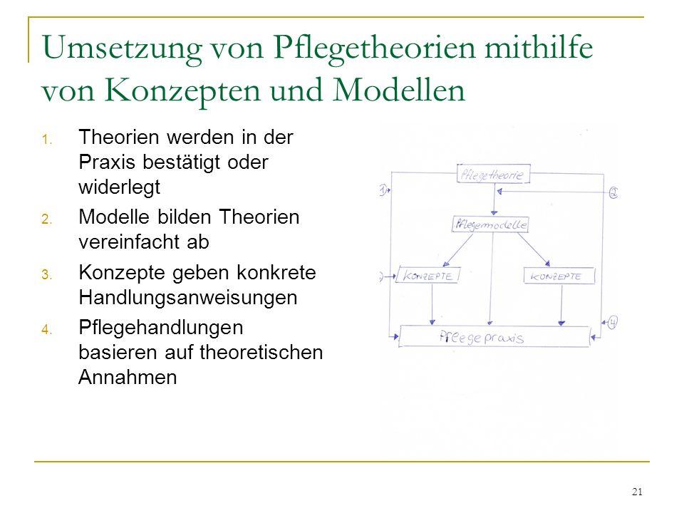 Umsetzung von Pflegetheorien mithilfe von Konzepten und Modellen