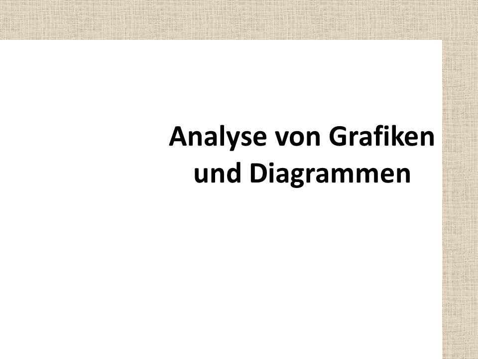 Analyse von Grafiken und Diagrammen
