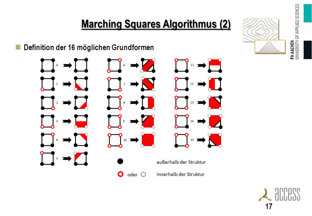 Marching Squares Algorithmus (2)