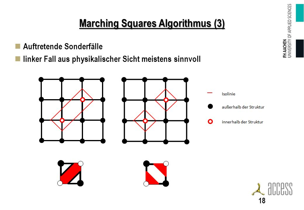 Marching Squares Algorithmus (3)