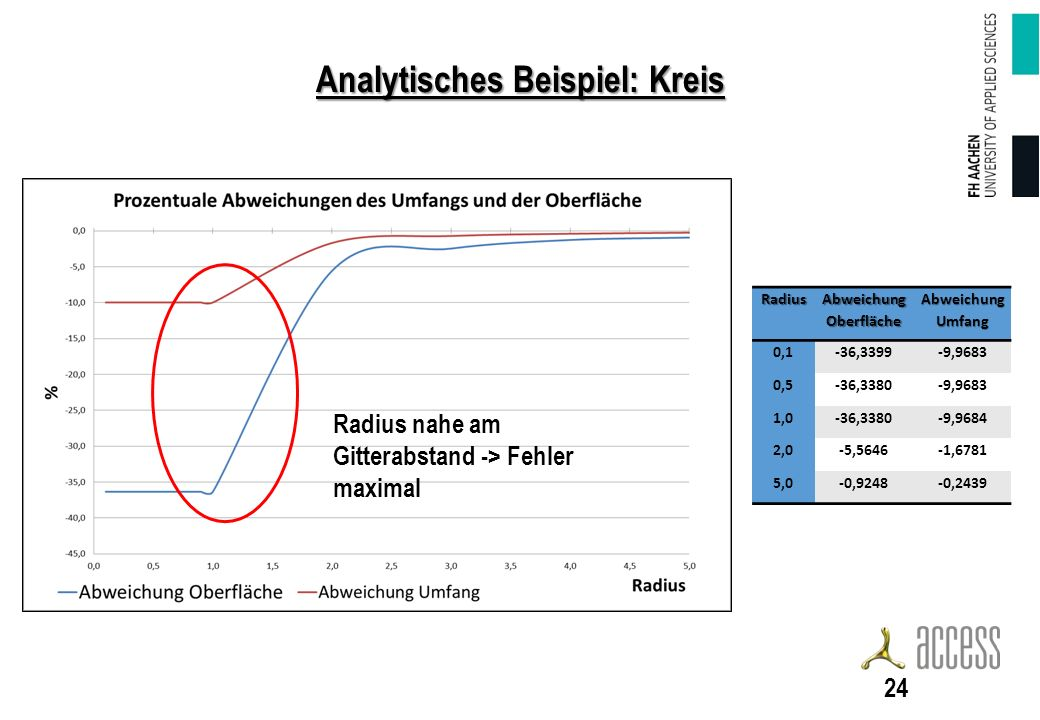 Analytisches Beispiel: Kreis