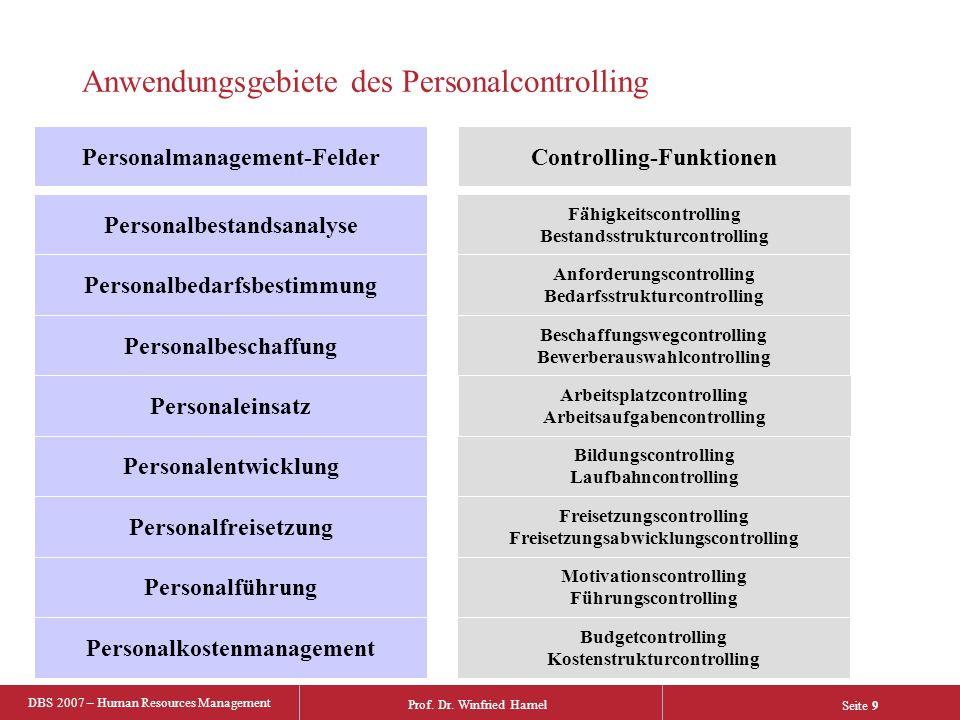 Anwendungsgebiete des Personalcontrolling