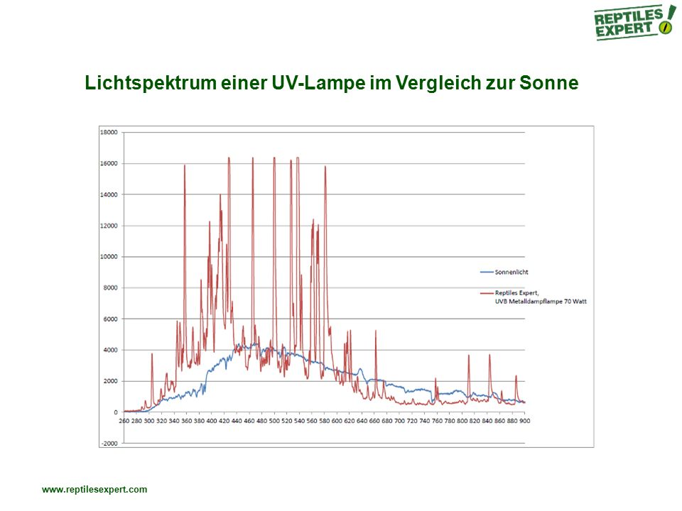 Lichtspektrum einer UV-Lampe im Vergleich zur Sonne