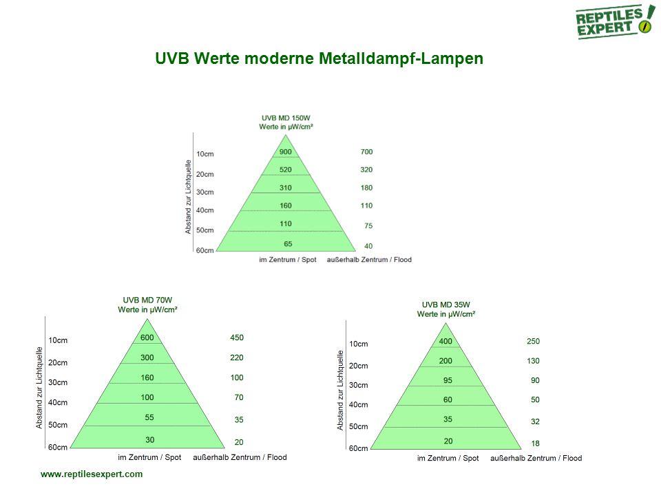 UVB Werte moderne Metalldampf-Lampen