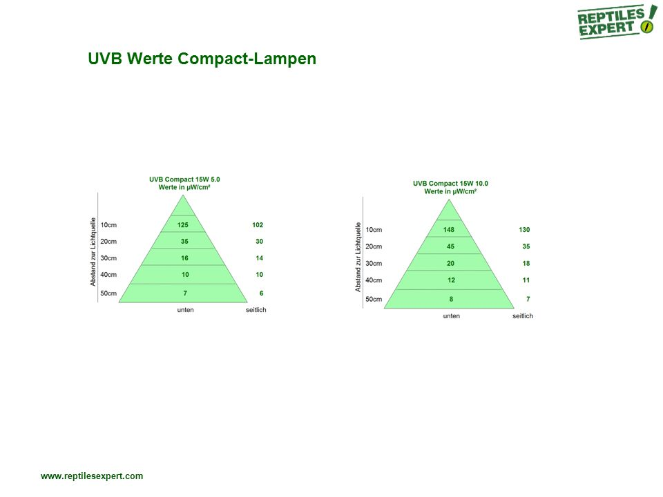 UVB Werte Compact-Lampen