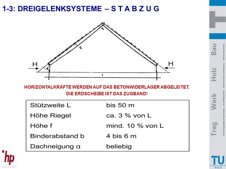 1-3: DREIGELENKSYSTEME – S T A B Z U G