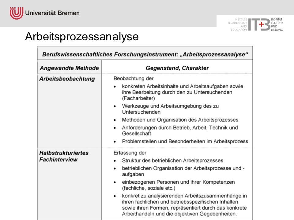 Arbeitsprozessanalyse