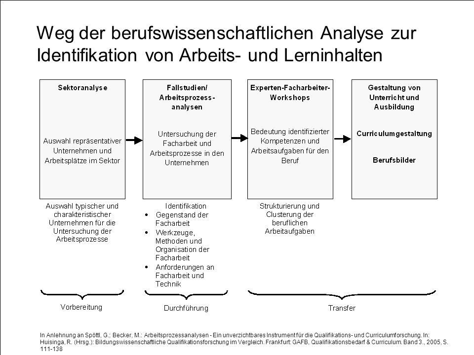 Weg der berufswissenschaftlichen Analyse zur Identifikation von Arbeits- und Lerninhalten