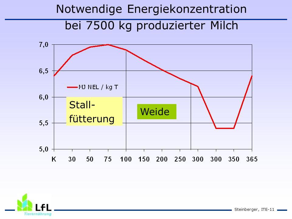 Notwendige Energiekonzentration bei 7500 kg produzierter Milch