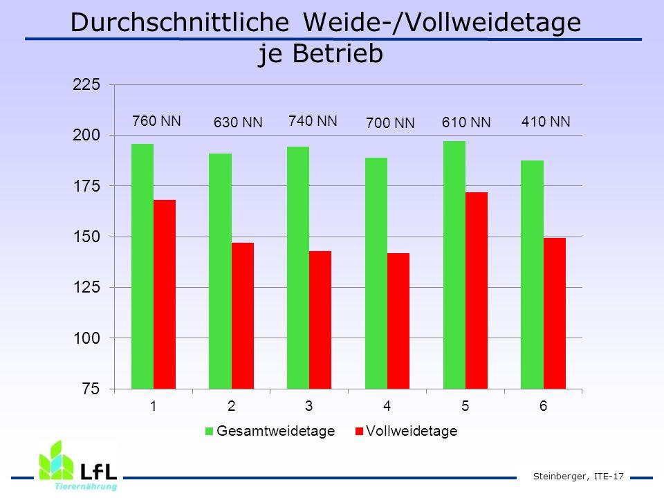 Durchschnittliche Weide-/Vollweidetage je Betrieb