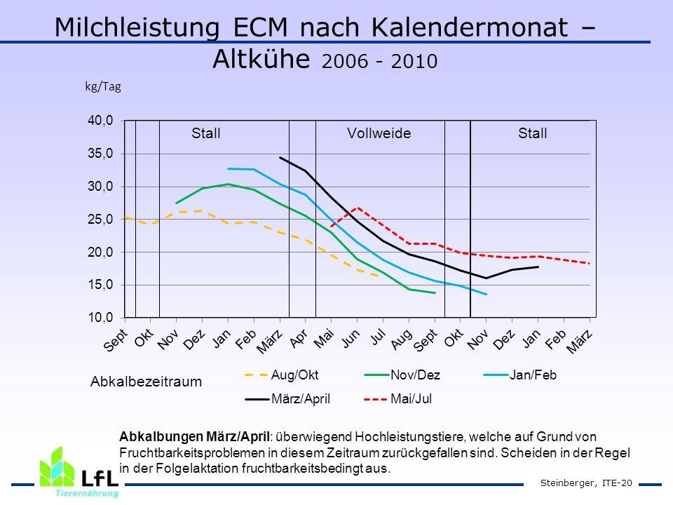 Milchleistung ECM nach Kalendermonat – Altkühe 2006 - 2010