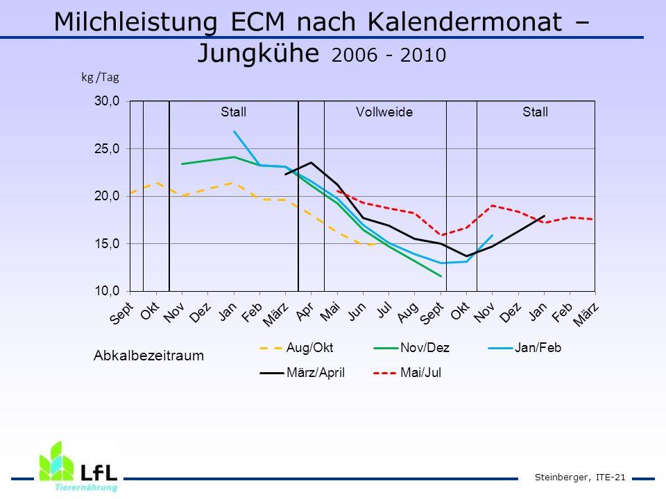 Milchleistung ECM nach Kalendermonat – Jungkühe 2006 - 2010